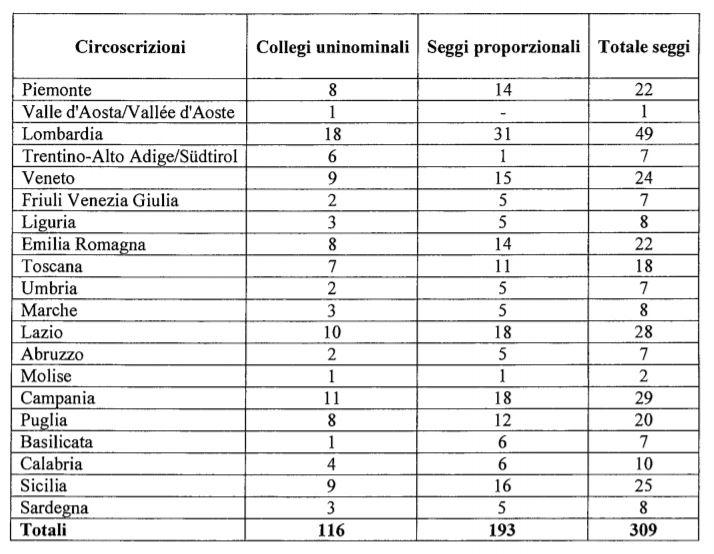 Legge elettorale ecco la mappa dei collegi in piemonte for Numero deputati